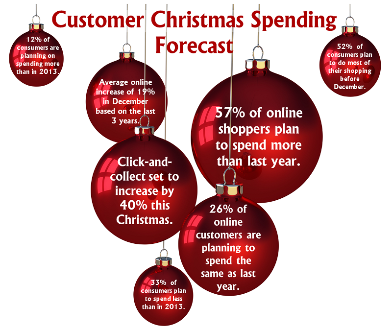 Customer Christms Spending Forecast
