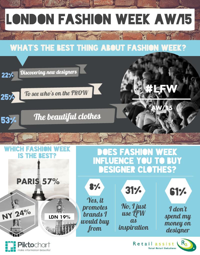 London Fashion Week Infographic - RA