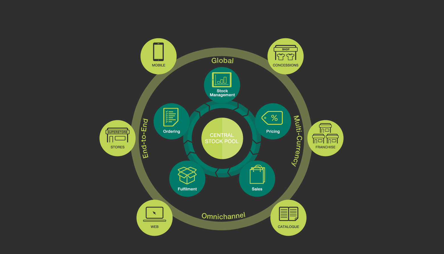 Omnichannel Supply Chain