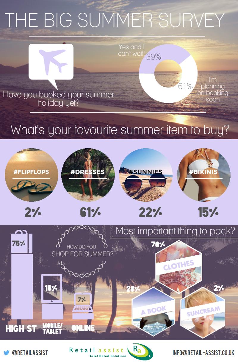 Retail Assist Summer Spending