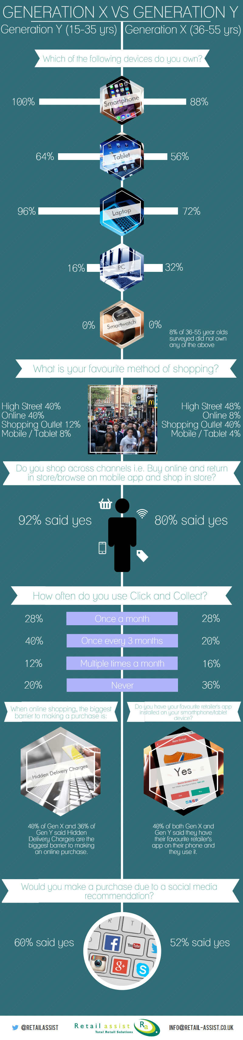 gen x and gen y shopping survey retail assist as you can see the difference between gen x and gen y s use of technology doesn t look startlingly different the large majority of consumers are engaged