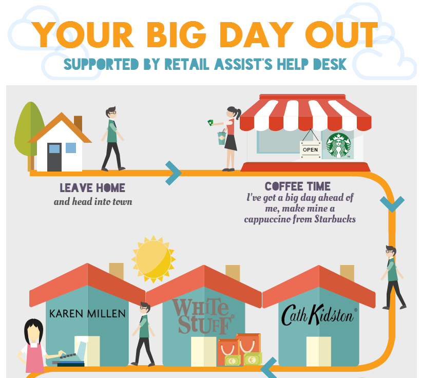Customer Engagement by Retail Assist2