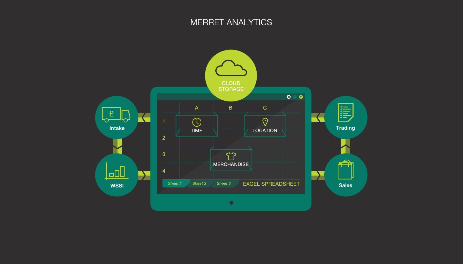 Merret Analytics Retail Assist