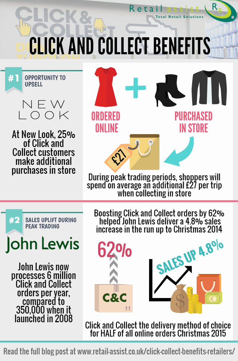 Benefits Of Click And Collect For Retailers