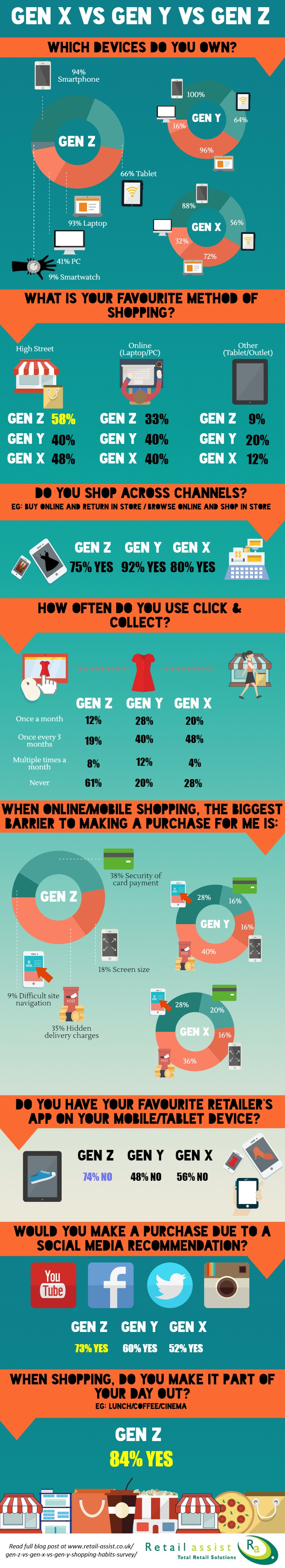 Gen Z vs Gen X vs Gen Y: Shopping Habits Survey Infographic