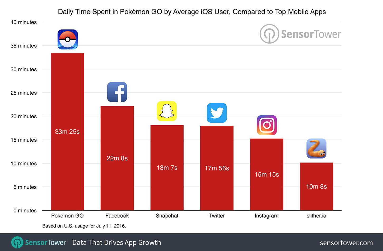 pokemon-go-usage-comparison