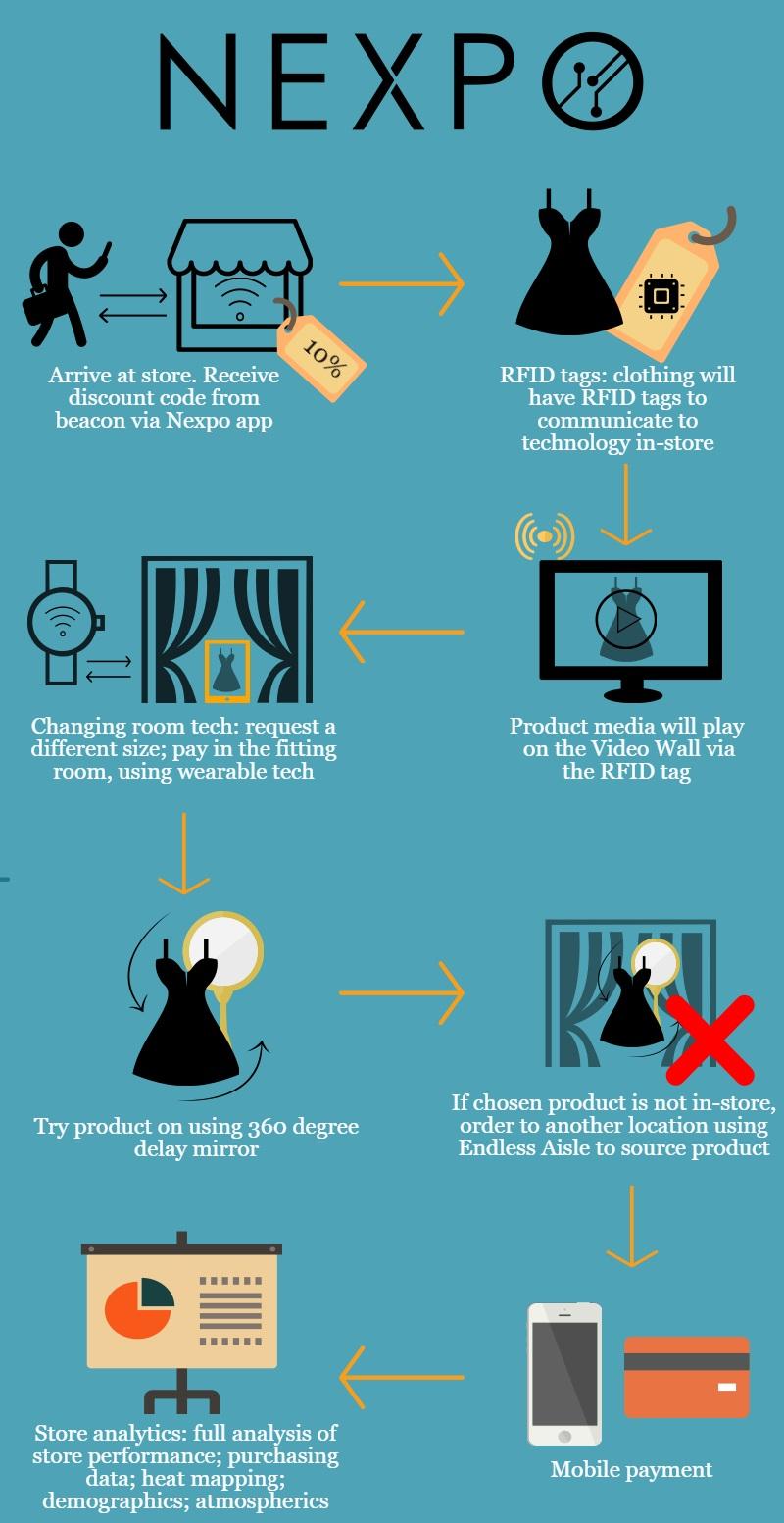Nexpo Customer Journey Infographic