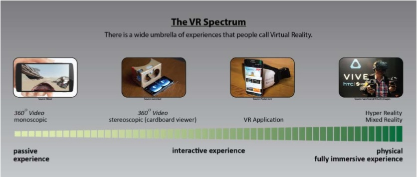1697968dfe7 Virtual Reality (VR) usually refers to computer technologies that totally  immerse the user and replace reality. More recently using a headset that  puts the ...