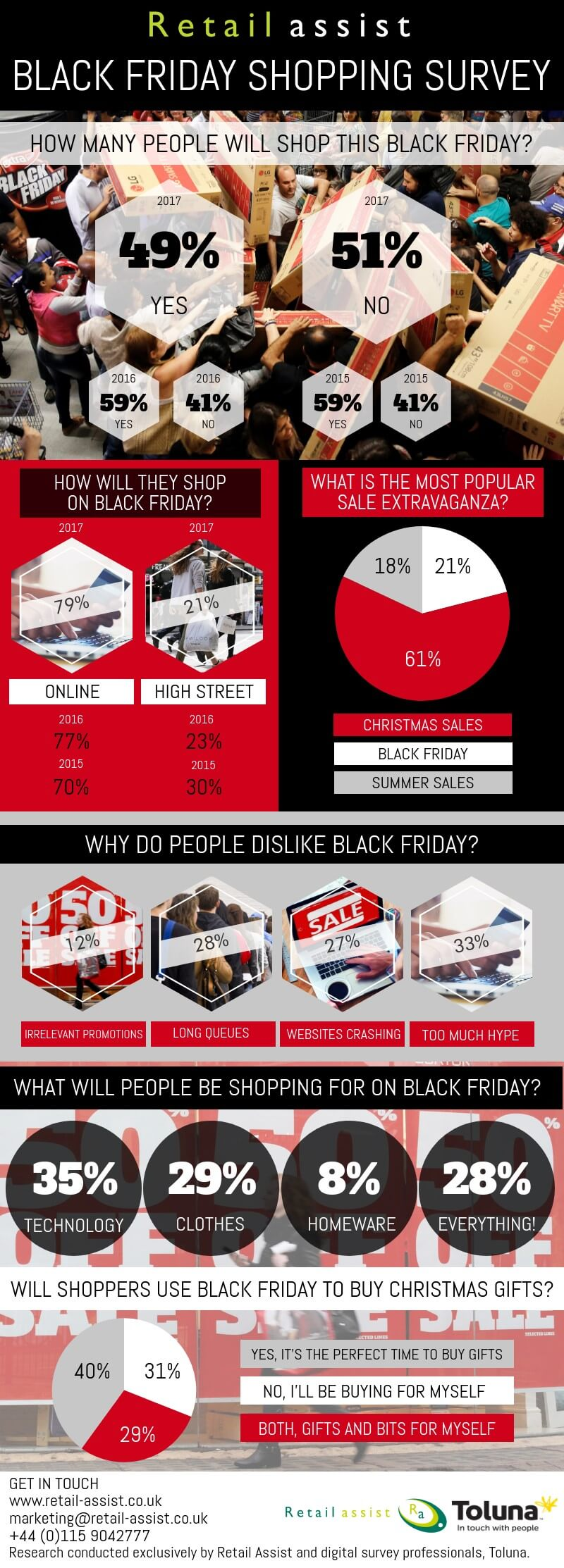 Black Friday 2017 stats