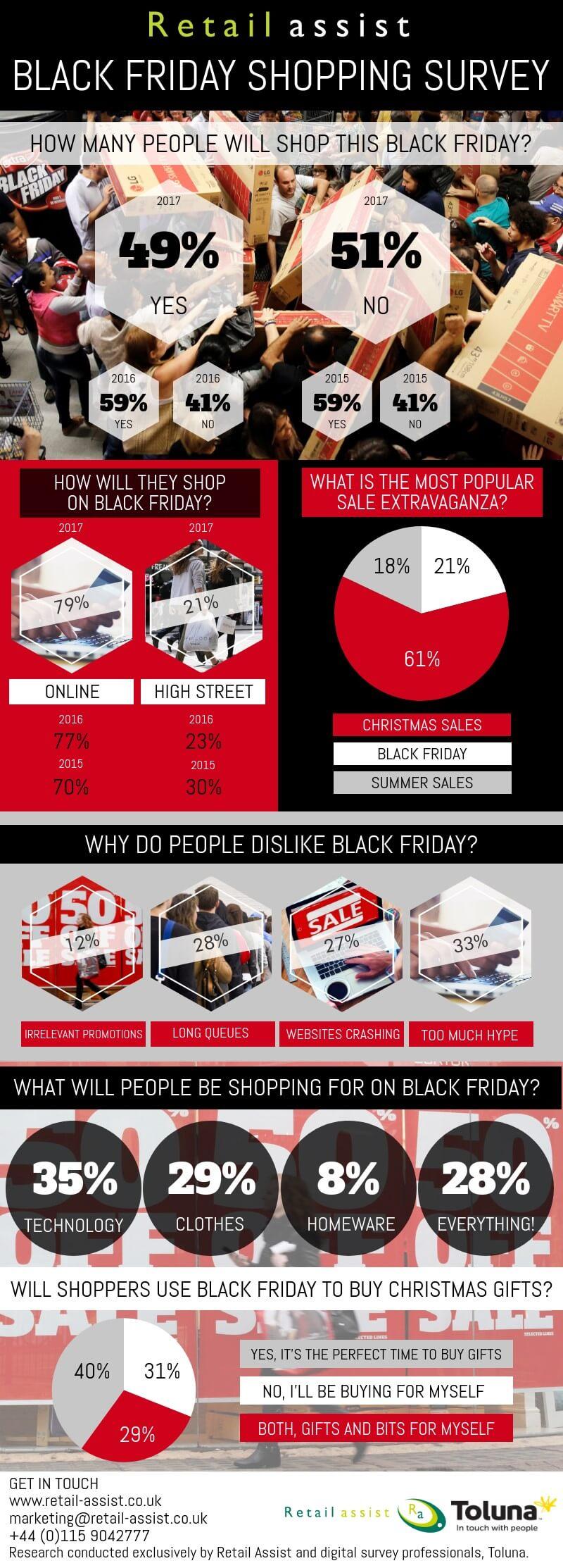 Black Friday 2017 stats