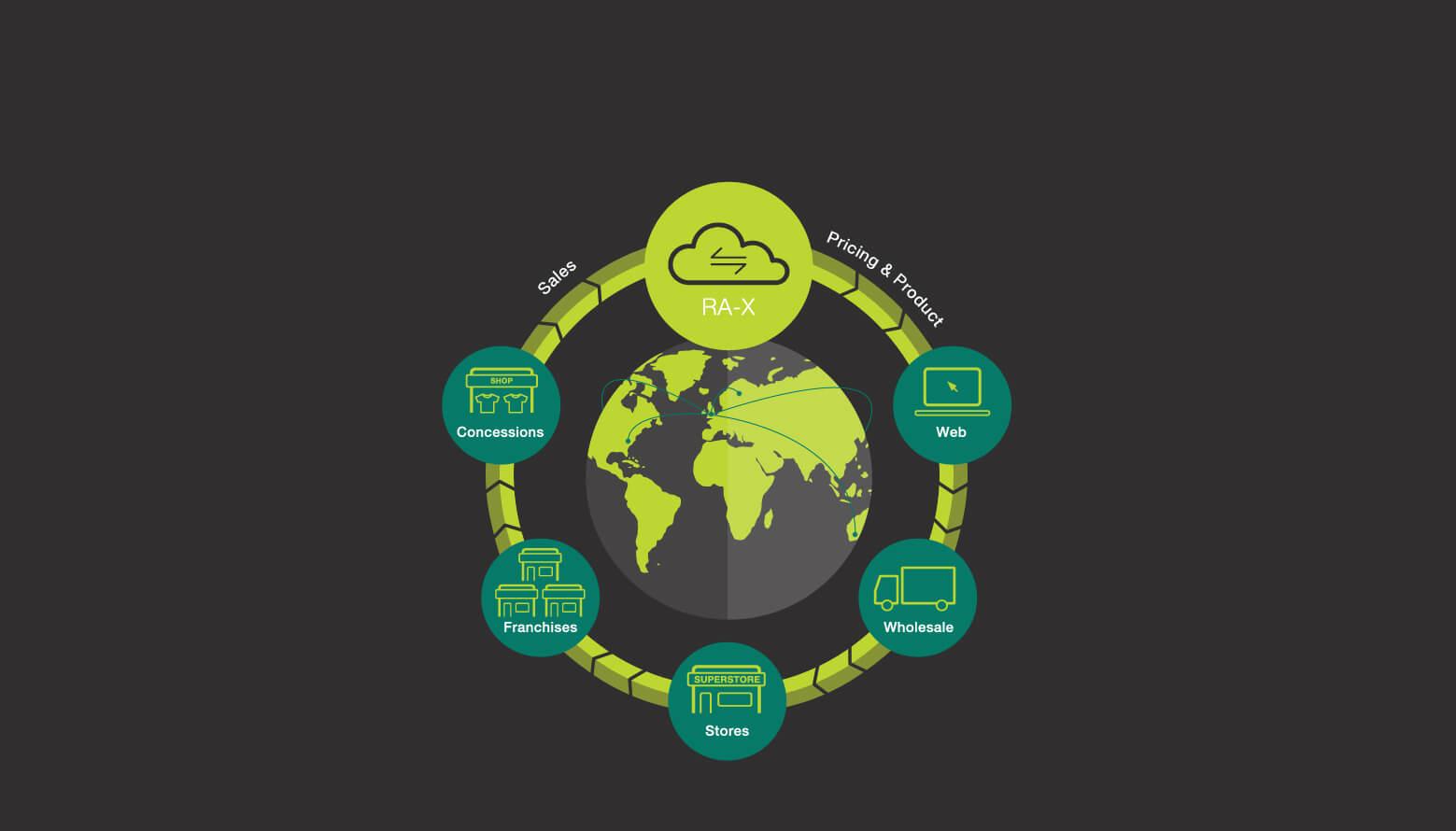 global data exchange solution