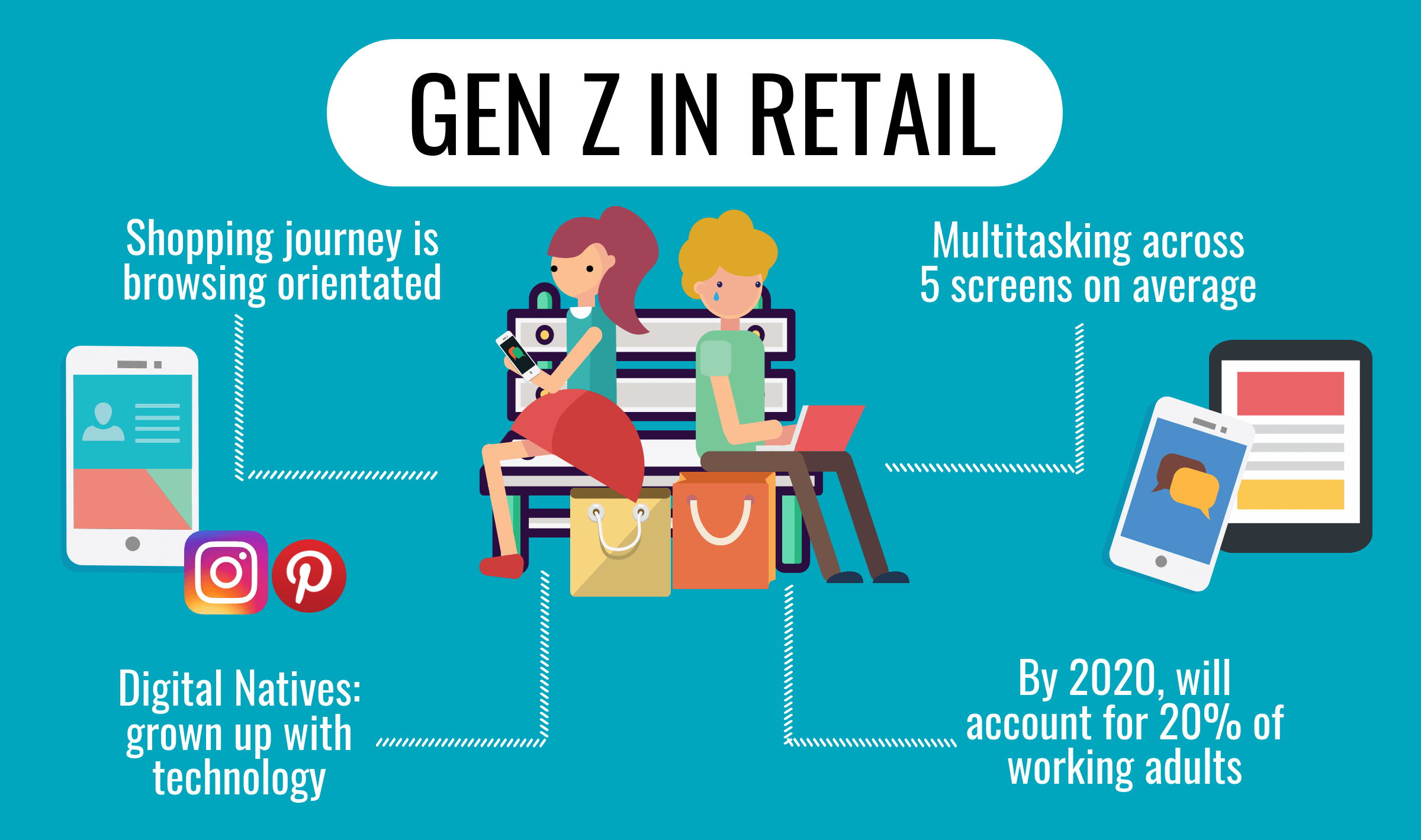 Generation Z Shopping and Buying Habits - Retail Assist