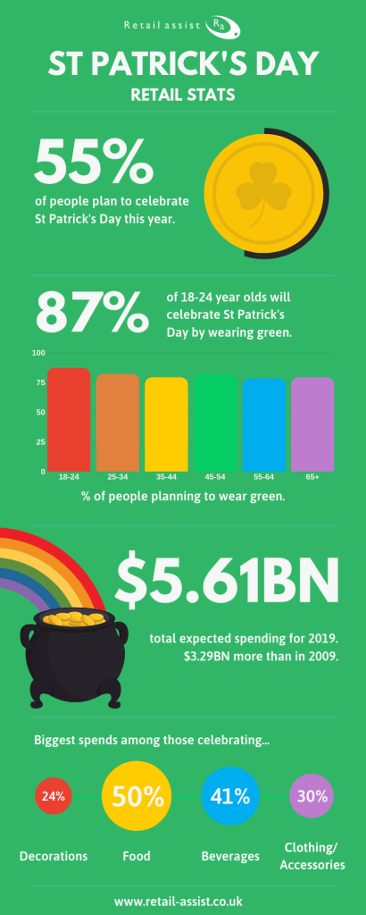 St Patrick's Day 2019 Consumer Trends Infographic