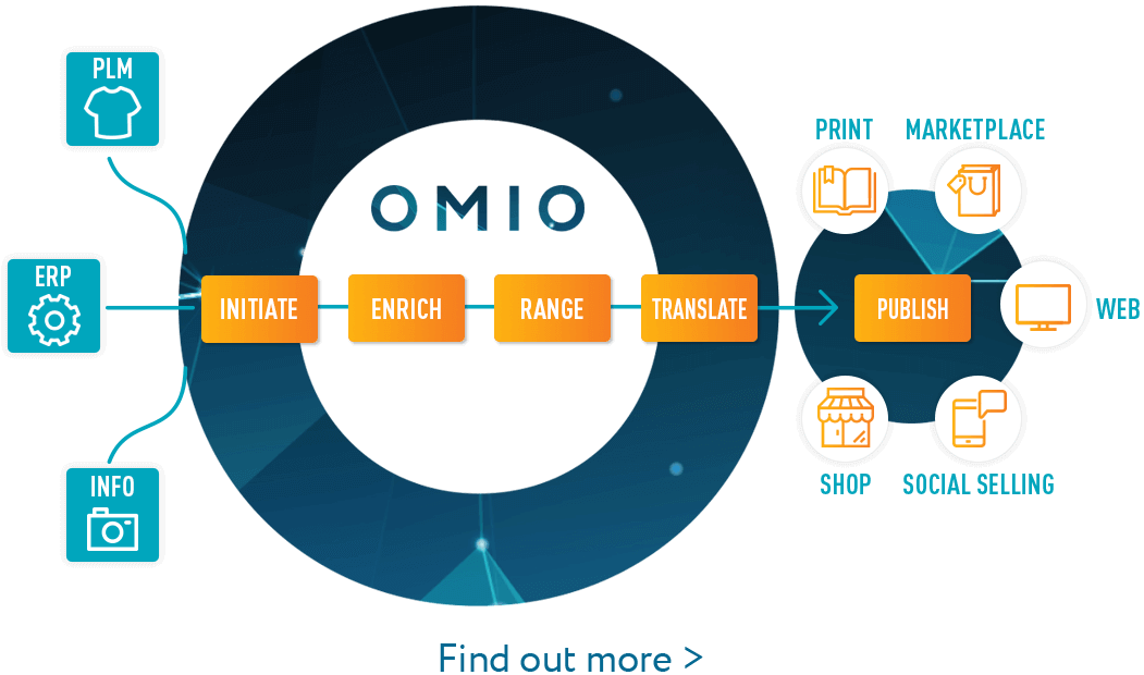 OMIO PIM Powered by Retail Assist