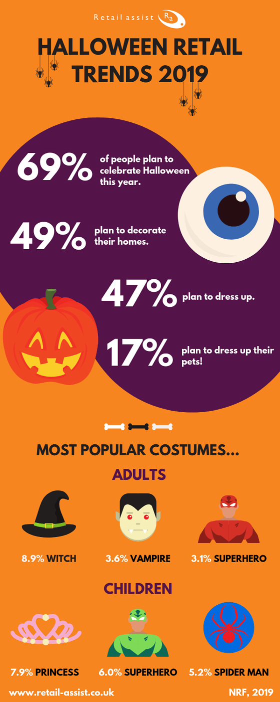 The Top Halloween Retail Trends of 2019 Infographic