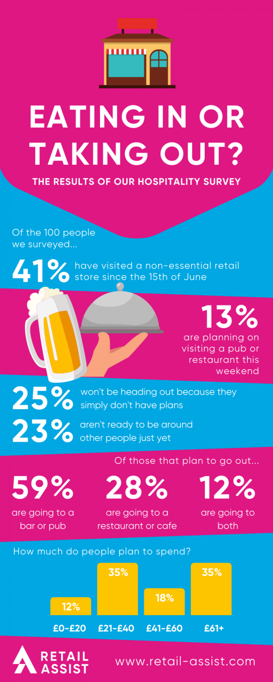 Hospitality Survey Infographic